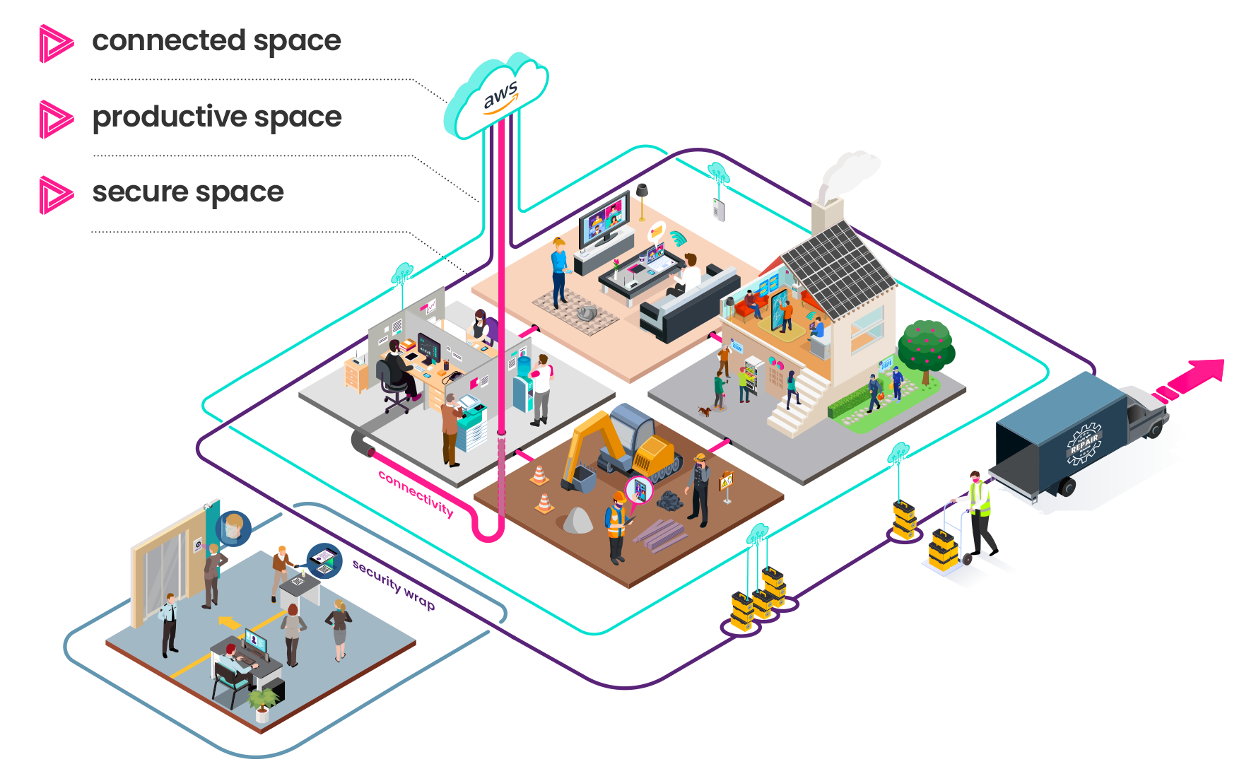 Digital Space - Public Sector and Not For Profit