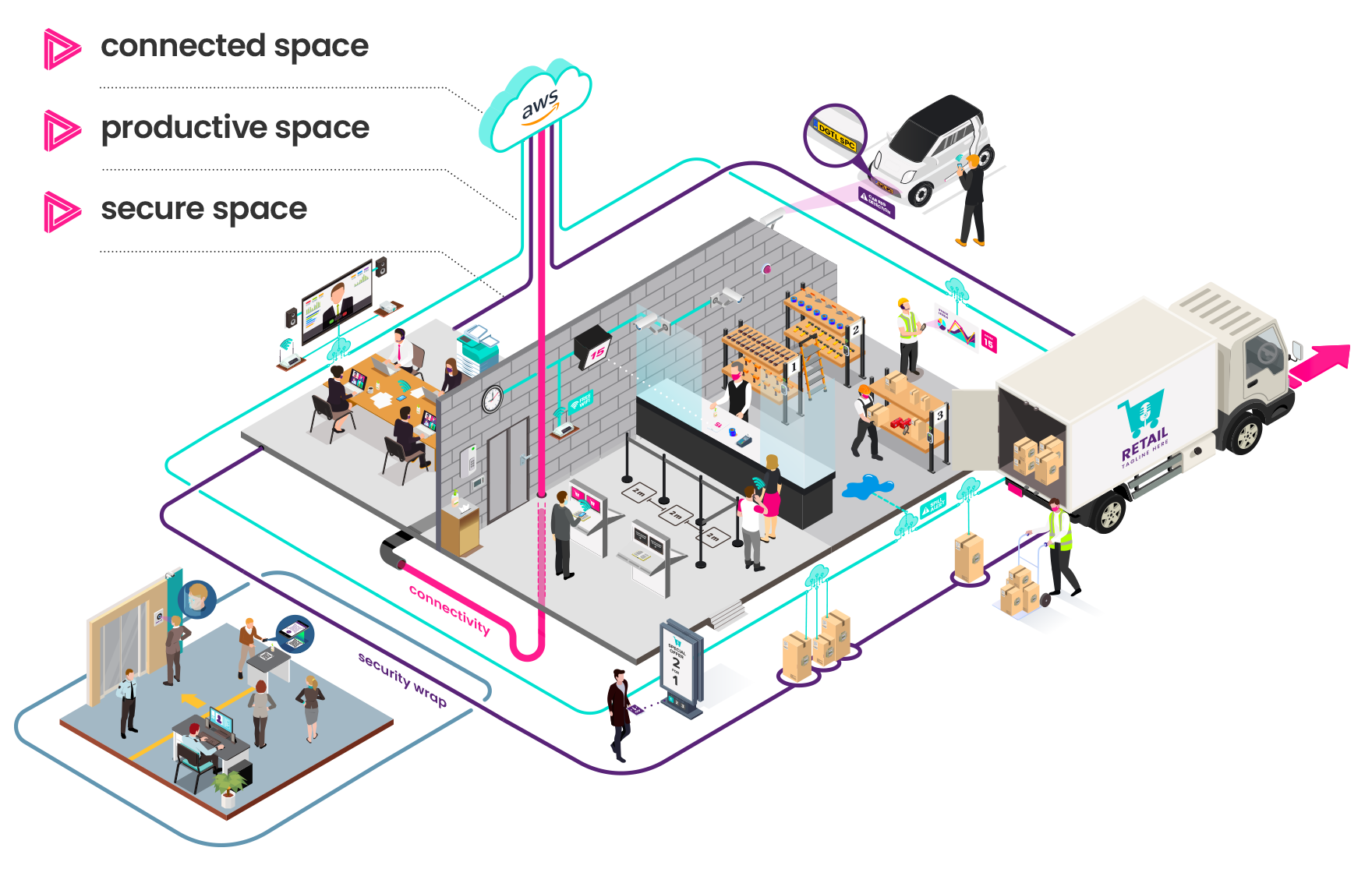 Digital Space - Retail, Hospitality and Leisure